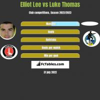 Elliot Lee vs Luke Thomas h2h player stats