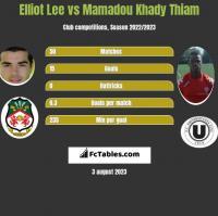 Elliot Lee vs Mamadou Khady Thiam h2h player stats