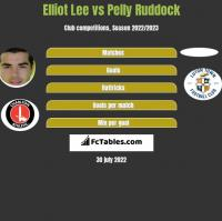Elliot Lee vs Pelly Ruddock h2h player stats