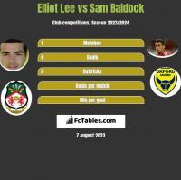 Elliot Lee vs Sam Baldock h2h player stats