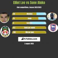 Elliot Lee vs Sone Aluko h2h player stats