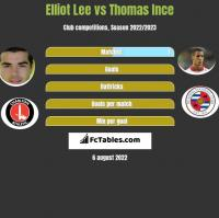 Elliot Lee vs Thomas Ince h2h player stats