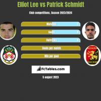Elliot Lee vs Patrick Schmidt h2h player stats