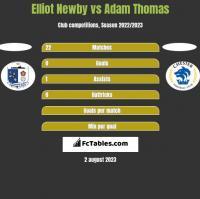 Elliot Newby vs Adam Thomas h2h player stats