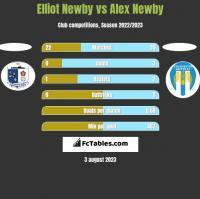 Elliot Newby vs Alex Newby h2h player stats