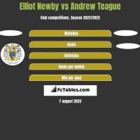 Elliot Newby vs Andrew Teague h2h player stats