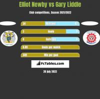 Elliot Newby vs Gary Liddle h2h player stats
