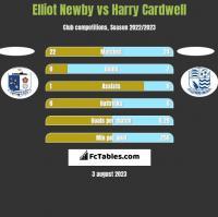 Elliot Newby vs Harry Cardwell h2h player stats