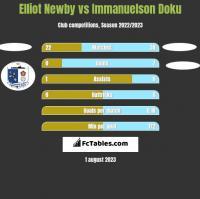 Elliot Newby vs Immanuelson Doku h2h player stats