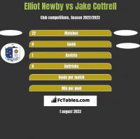 Elliot Newby vs Jake Cottrell h2h player stats