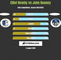 Elliot Newby vs John Rooney h2h player stats