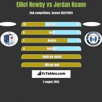 Elliot Newby vs Jordan Keane h2h player stats