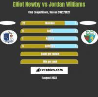 Elliot Newby vs Jordan Williams h2h player stats