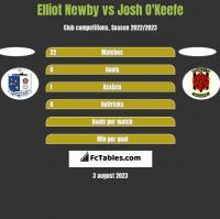 Elliot Newby vs Josh O'Keefe h2h player stats