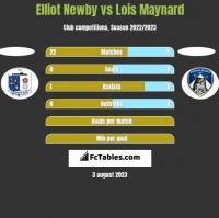 Elliot Newby vs Lois Maynard h2h player stats