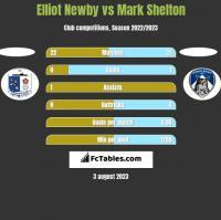 Elliot Newby vs Mark Shelton h2h player stats