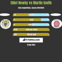 Elliot Newby vs Martin Smith h2h player stats