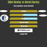 Elliot Newby vs Nortei Nortey h2h player stats