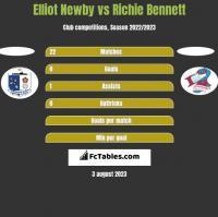 Elliot Newby vs Richie Bennett h2h player stats
