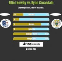 Elliot Newby vs Ryan Croasdale h2h player stats