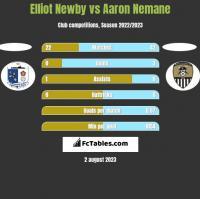 Elliot Newby vs Aaron Nemane h2h player stats