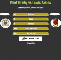 Elliot Newby vs Lewis Baines h2h player stats