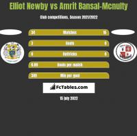 Elliot Newby vs Amrit Bansal-Mcnulty h2h player stats