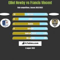 Elliot Newby vs Francis Vincent h2h player stats