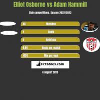 Elliot Osborne vs Adam Hammill h2h player stats