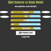Elliot Osborne vs Adam Mekki h2h player stats