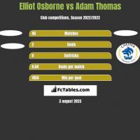 Elliot Osborne vs Adam Thomas h2h player stats