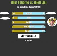 Elliot Osborne vs Elliott List h2h player stats
