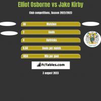 Elliot Osborne vs Jake Kirby h2h player stats