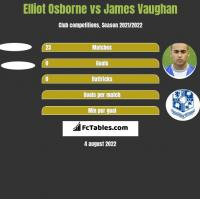 Elliot Osborne vs James Vaughan h2h player stats