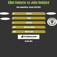 Elliot Osborne vs John Goddard h2h player stats