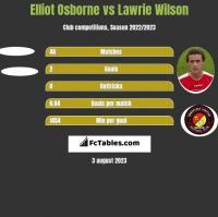 Elliot Osborne vs Lawrie Wilson h2h player stats