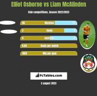 Elliot Osborne vs Liam McAlinden h2h player stats