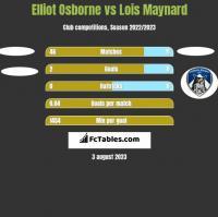 Elliot Osborne vs Lois Maynard h2h player stats