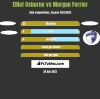 Elliot Osborne vs Morgan Ferrier h2h player stats