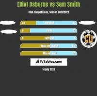 Elliot Osborne vs Sam Smith h2h player stats
