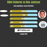 Elliot Osborne vs Ben Jackson h2h player stats