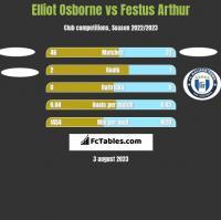 Elliot Osborne vs Festus Arthur h2h player stats