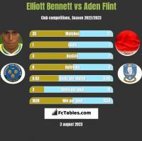 Elliott Bennett vs Aden Flint h2h player stats