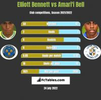 Elliott Bennett vs Amari'i Bell h2h player stats