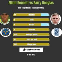 Elliott Bennett vs Barry Douglas h2h player stats