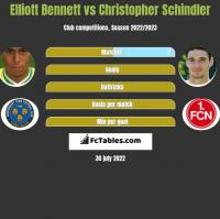 Elliott Bennett vs Christopher Schindler h2h player stats