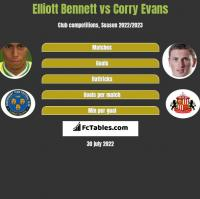 Elliott Bennett vs Corry Evans h2h player stats