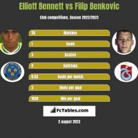 Elliott Bennett vs Filip Benković h2h player stats