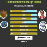 Elliott Bennett vs George Friend h2h player stats