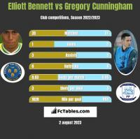 Elliott Bennett vs Gregory Cunningham h2h player stats
